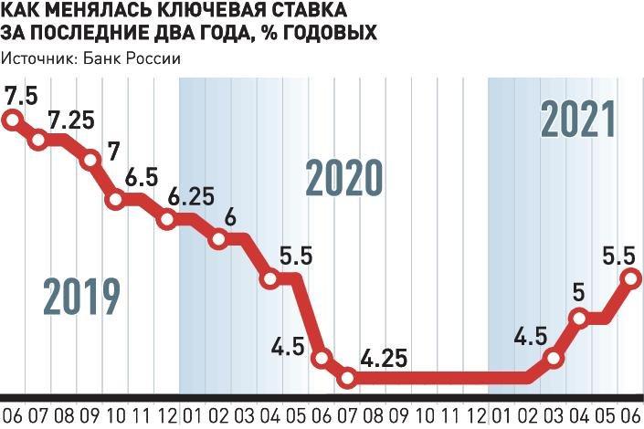 Банк России повысил ключевую ставку и пообещал продолжить